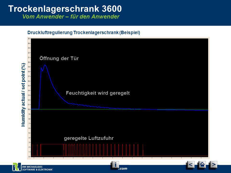 Druckluftregulierung Trockenlagerschrank (Beispiel) Humidity actual / set point (%) Vom Anwender – für den Anwender Trockenlagerschrank 3600 Öffnung d
