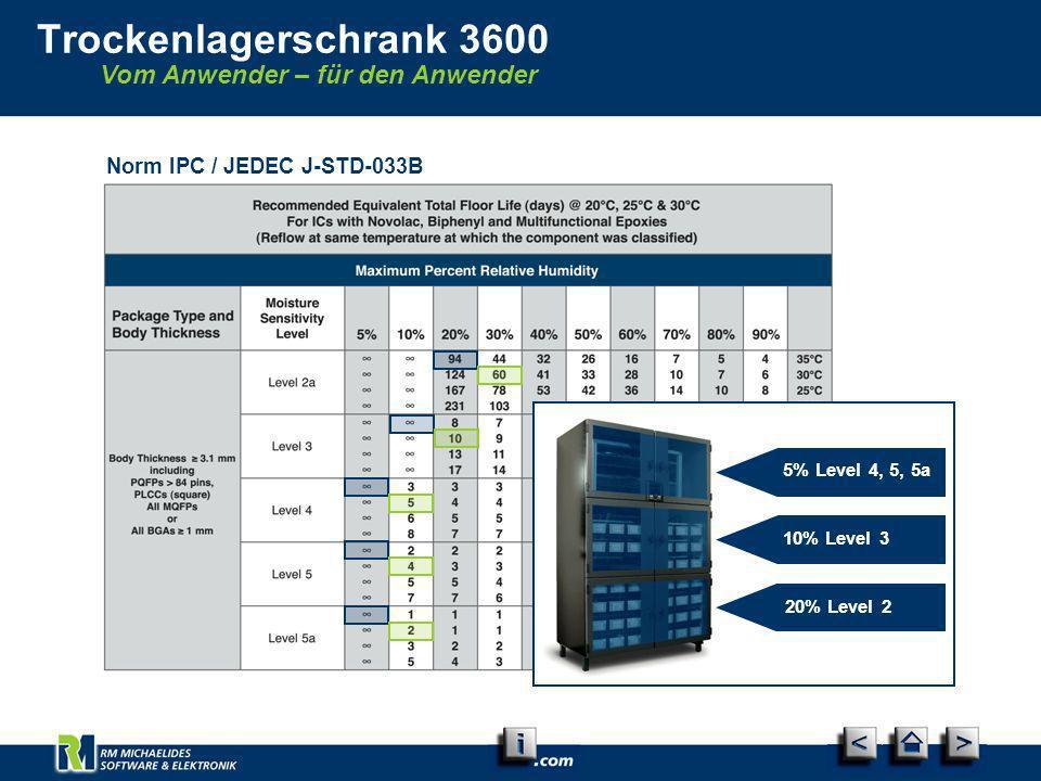 Vom Anwender – für den Anwender Trockenlagerschrank 3600 Norm IPC / JEDEC J-STD-033B 5% Level 4, 5, 5a 10% Level 3 20% Level 2
