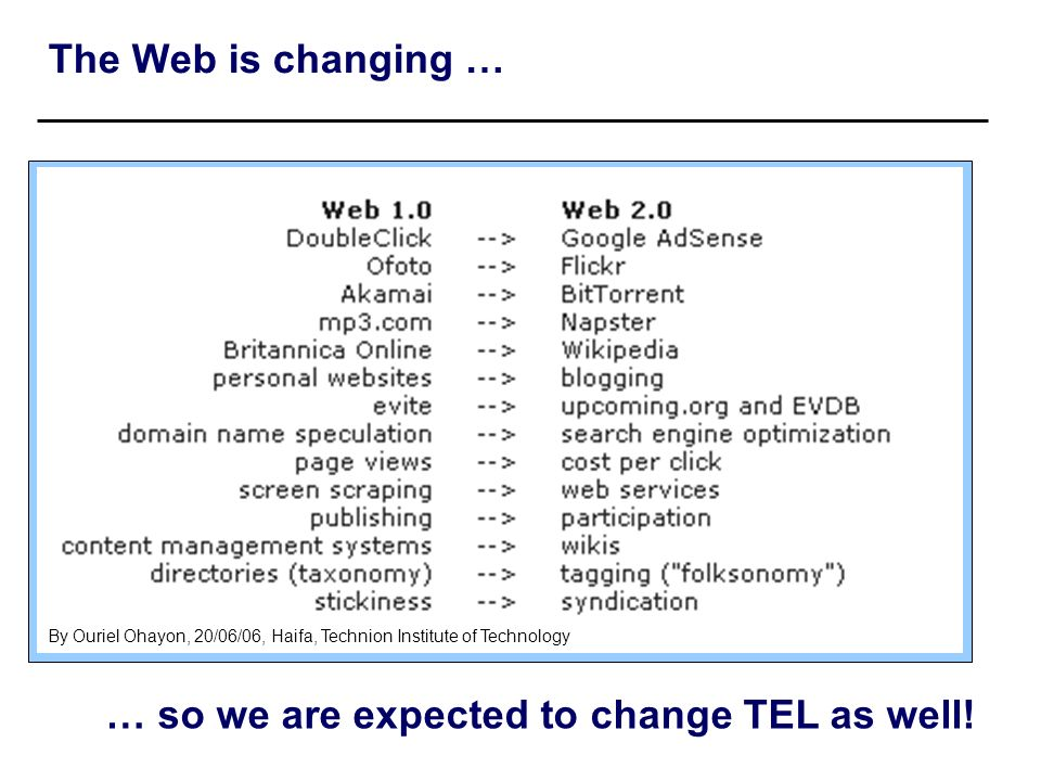 The Web is changing … By Ouriel Ohayon, 20/06/06, Haifa, Technion Institute of Technology … so we are expected to change TEL as well!