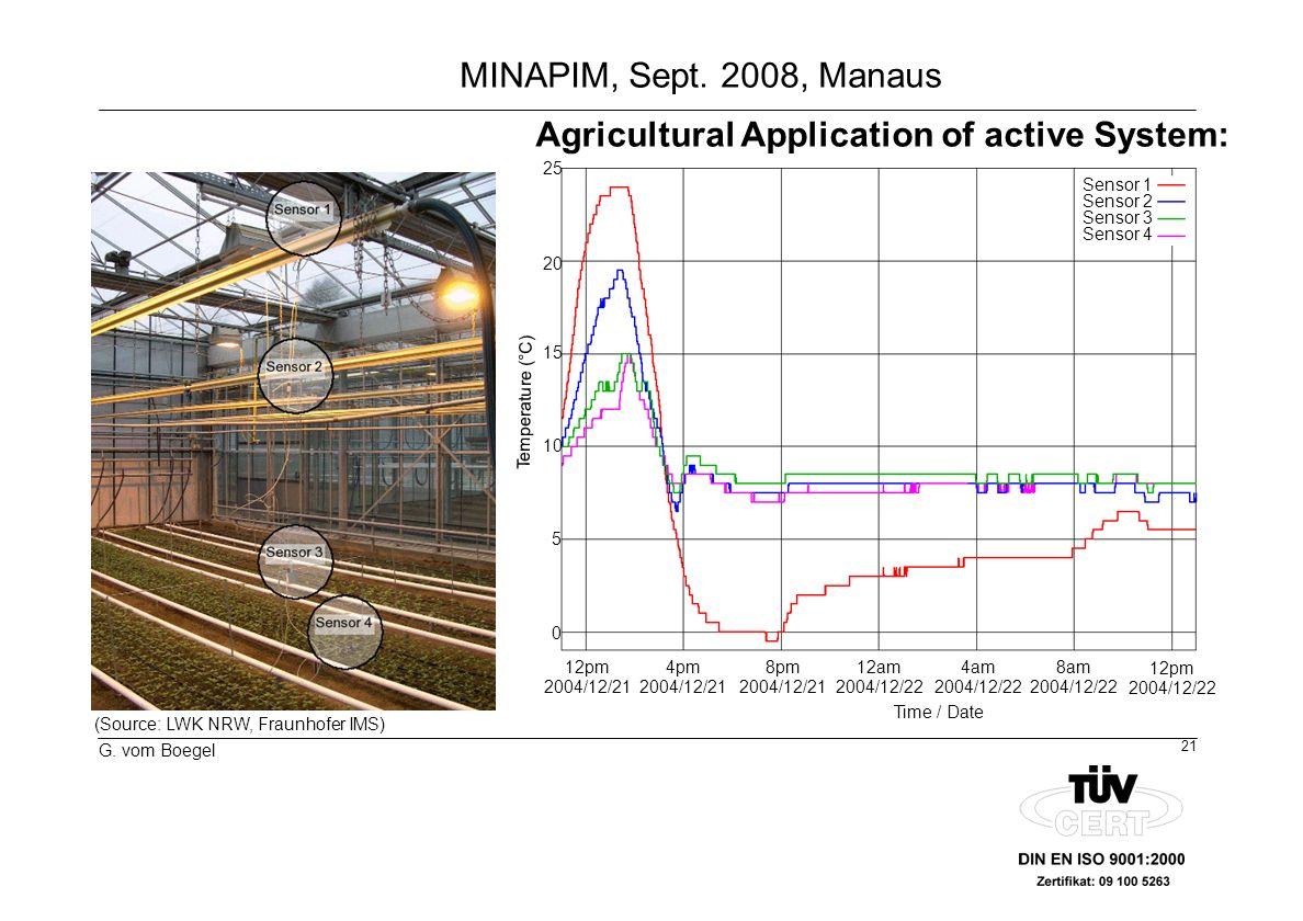 21 G. vom Boegel MINAPIM, Sept. 2008, Manaus (Source: LWK NRW, Fraunhofer IMS) Sensor 1 Sensor 2 Sensor 3 Sensor 4 12pm 2004/12/21 4pm 2004/12/21 8pm