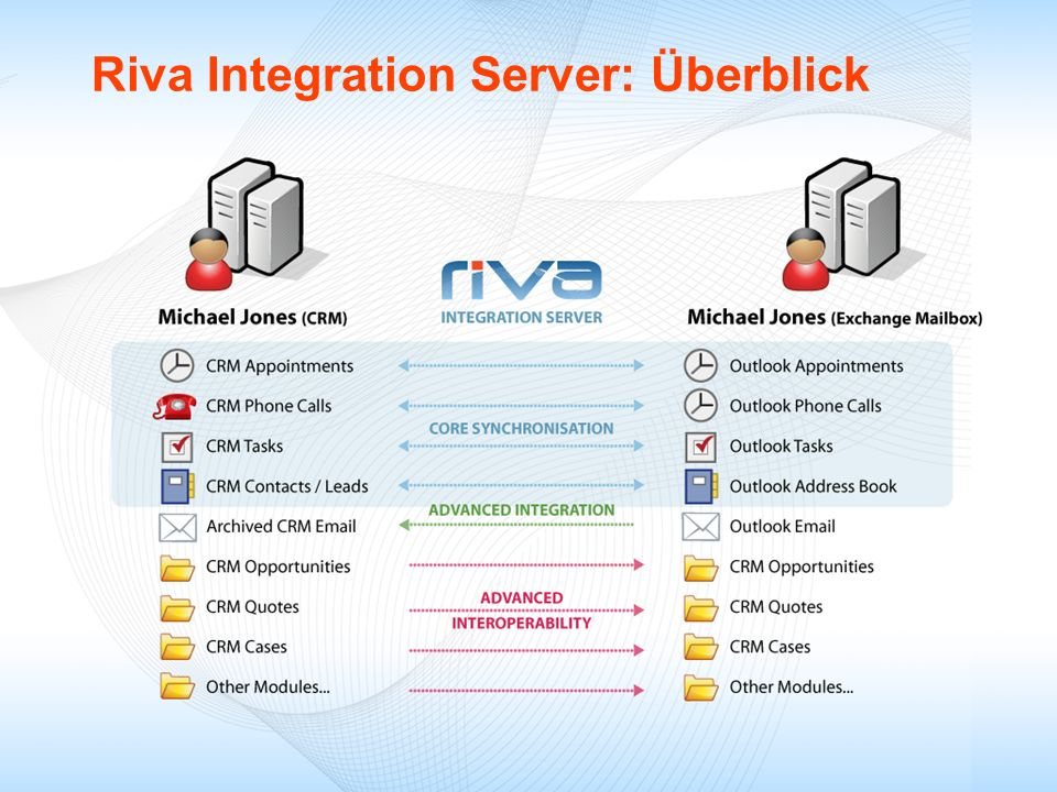 Riva Integration Server: Überblick