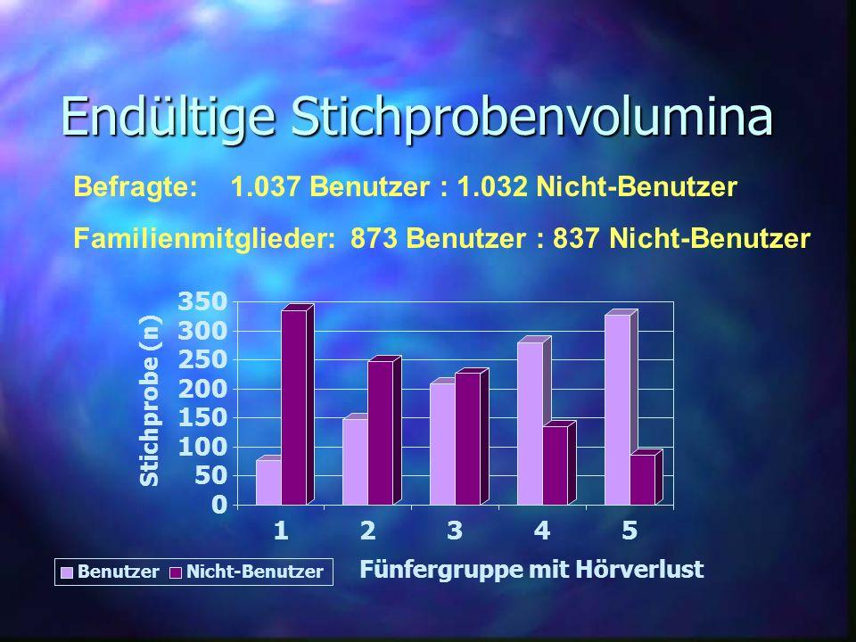 Endültige Stichprobenvolumina 0 50 100 150 200 250 300 350 Stichprobe (n) 12345 Fünfergruppe mit Hörverlust BenutzerNicht-Benutzer Befragte: 1.037 Ben
