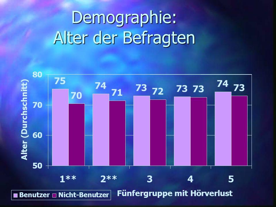 Demographie: Alter der Befragten 75 74 73 74 70 71 72 73 50 60 70 80 1**2**345 Fünfergruppe mit Hörverlust Alter (Durchschnitt) BenutzerNicht-Benutzer
