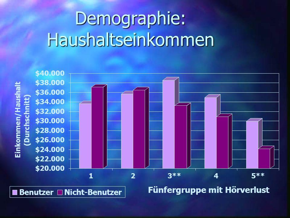 Demographie: Haushaltseinkommen $20.000 $22.000 $24.000 $26.000 $28.000 $30.000 $32.000 $34.000 $36.000 $38.000 $40.000 Einkommen/Haushalt (Durchschni