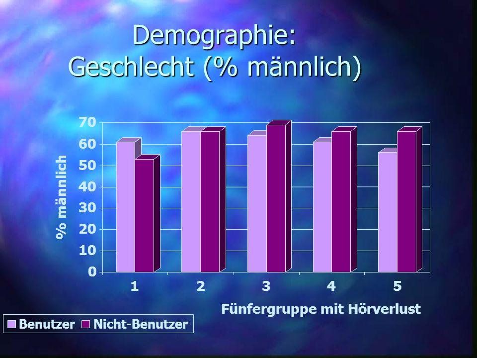 Demographie: Geschlecht (% männlich) 0 10 20 30 40 50 60 70 % männlich 12345 Fünfergruppe mit Hörverlust BenutzerNicht-Benutzer