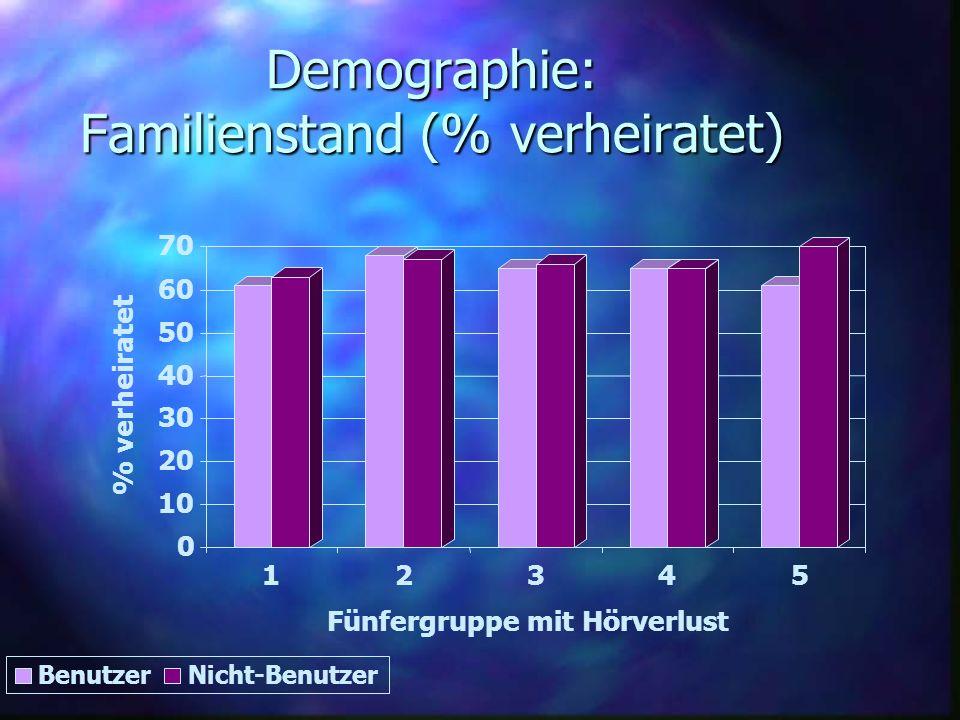 Demographie: Familienstand (% verheiratet) 0 10 20 30 40 50 60 70 % verheiratet 12345 Fünfergruppe mit Hörverlust BenutzerNicht-Benutzer
