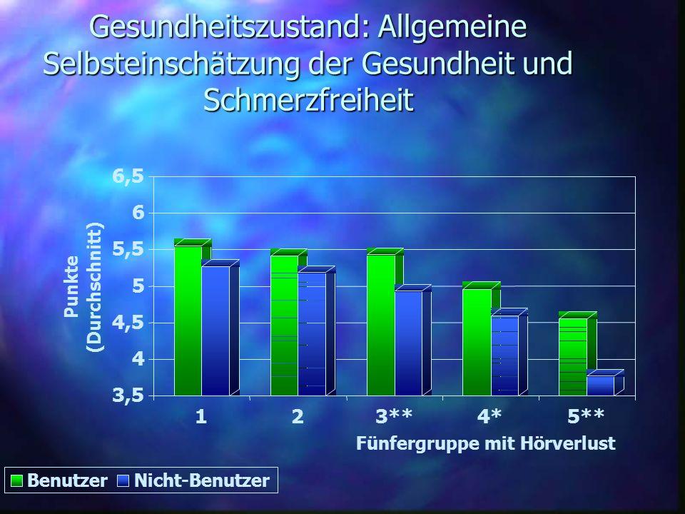 Gesundheitszustand: Allgemeine Selbsteinschätzung der Gesundheit und Schmerzfreiheit 3,5 4 4,5 5 5,5 6 6,5 Punkte (Durchschnitt) 123**4*5** Fünfergrup