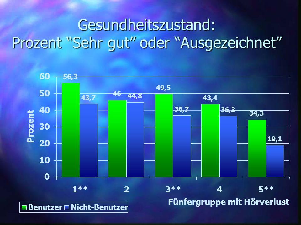 Gesundheitszustand: Prozent Sehr gut oder Ausgezeichnet 56,3 46 49,5 43,4 34,3 43,7 44,8 36,7 36,3 19,1 0 10 20 30 40 50 60 1**23**45** Fünfergruppe m