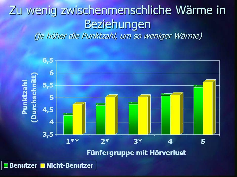 Zu wenig zwischenmenschliche Wärme in Beziehungen (je höher die Punktzahl, um so weniger Wärme) 3,5 4 4,5 5 5,5 6 6,5 Punktzahl (Durchschnitt) 1**2*3*