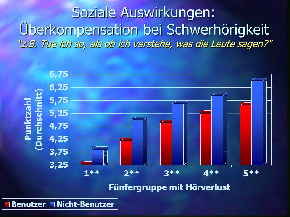 Soziale Auswirkungen: Überkompensation bei Schwerhörigkeit z.B. Tue ich so, als ob ich verstehe, was die Leute sagen? 3,25 3,75 4,25 4,75 5,25 5,75 6,