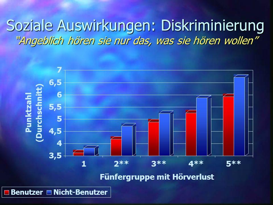 Soziale Auswirkungen: Diskriminierung Angeblich hören sie nur das, was sie hören wollen 3,5 4 4,5 5 5,5 6 6,5 7 Punktzahl (Durchschnitt) 12**3**4**5**