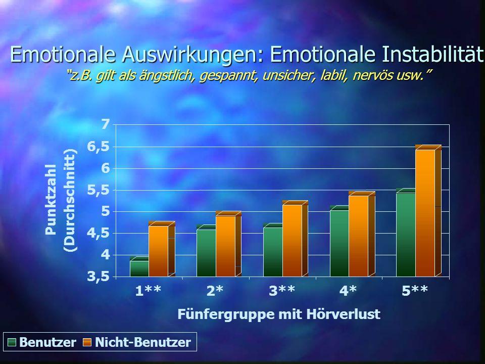 Emotionale Auswirkungen: Emotionale Instabilität z.B. gilt als ängstlich, gespannt, unsicher, labil, nervös usw. 3,5 4 4,5 5 5,5 6 6,5 7 Punktzahl (Du