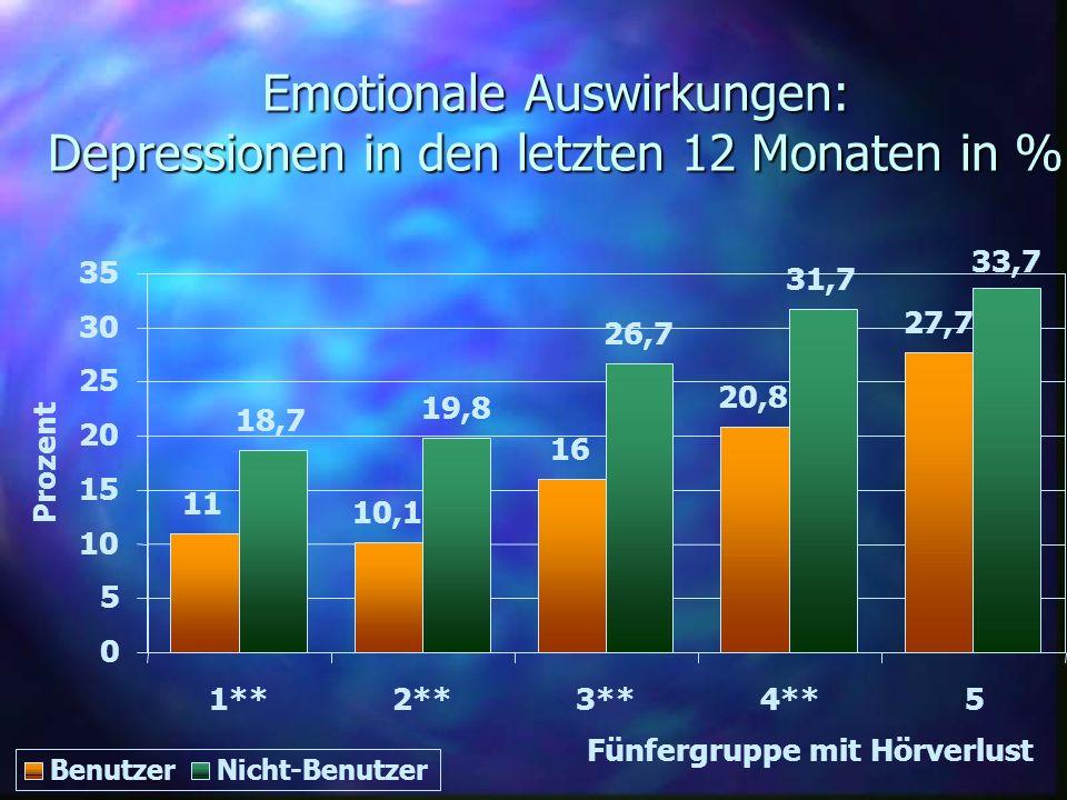 Emotionale Auswirkungen: Depressionen in den letzten 12 Monaten in % 11 10,1 16 20,8 27,7 18,7 19,8 26,7 31,7 33,7 0 5 10 15 20 25 30 35 1**2**3**4**5
