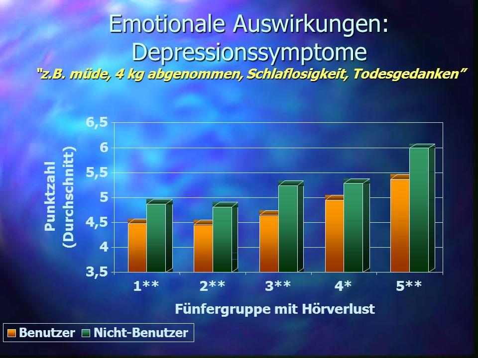 Emotionale Auswirkungen: Depressionssymptome z.B. müde, 4 kg abgenommen, Schlaflosigkeit, Todesgedanken 3,5 4 4,5 5 5,5 6 6,5 Punktzahl (Durchschnitt)