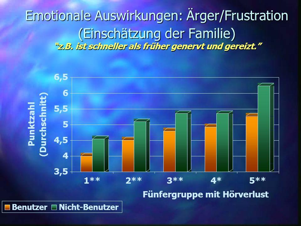 Emotionale Auswirkungen: Ärger/Frustration (Einschätzung der Familie) z.B. ist schneller als früher genervt und gereizt. 3,5 4 4,5 5 5,5 6 6,5 Punktza
