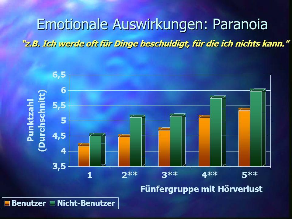 Emotionale Auswirkungen: Paranoia z.B. Ich werde oft für Dinge beschuldigt, für die ich nichts kann. 3,5 4 4,5 5 5,5 6 6,5 Punktzahl (Durchschnitt) 12