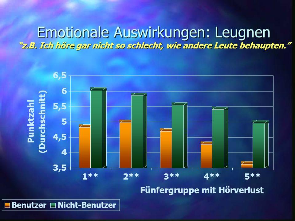 Emotionale Auswirkungen: Leugnen z.B. Ich höre gar nicht so schlecht, wie andere Leute behaupten. 3,5 4 4,5 5 5,5 6 6,5 Punktzahl (Durchschnitt) 1**2*
