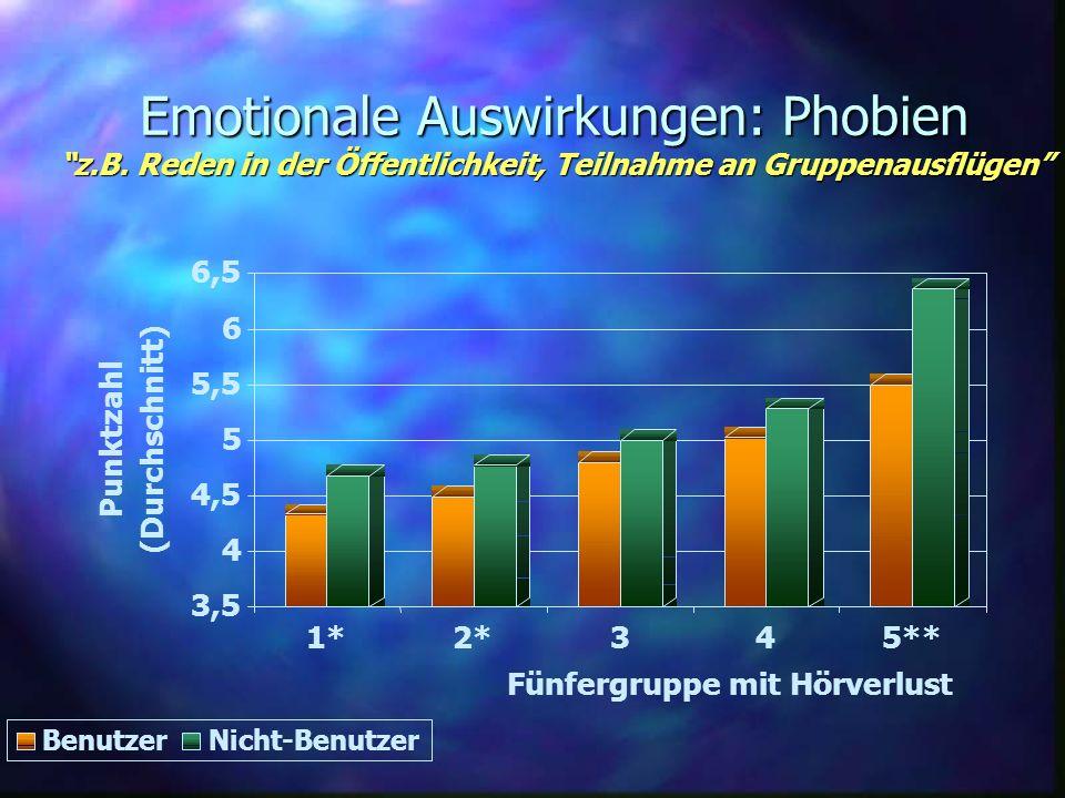 Emotionale Auswirkungen: Phobien z.B. Reden in der Öffentlichkeit, Teilnahme an Gruppenausflügen 3,5 4 4,5 5 5,5 6 6,5 Punktzahl (Durchschnitt) 1*2*34