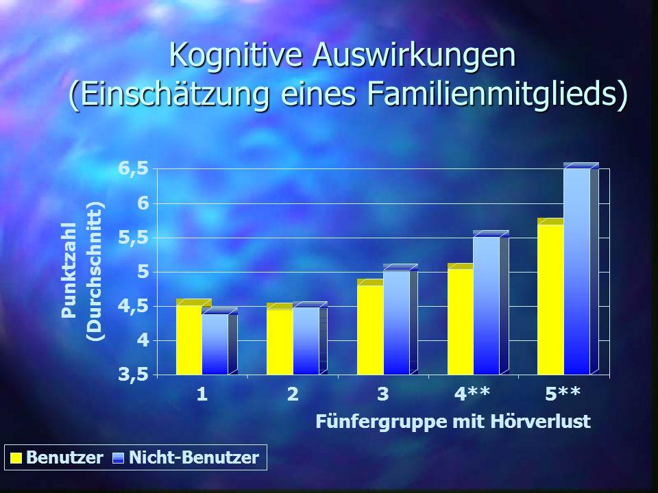 Kognitive Auswirkungen (Einschätzung eines Familienmitglieds) 3,5 4 4,5 5 5,5 6 6,5 Punktzahl (Durchschnitt) 1234**5** Fünfergruppe mit Hörverlust Ben