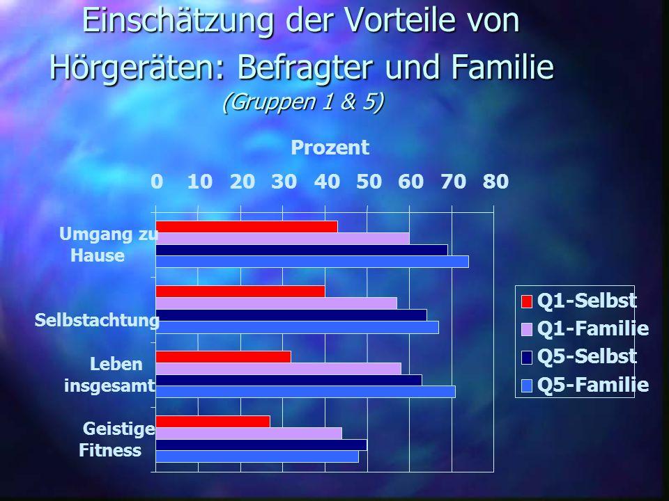 Einschätzung der Vorteile von Hörgeräten: Befragter und Familie (Gruppen 1 & 5) 01020304050607080 Umgang zu Hause Selbstachtung Leben insgesamt Geisti