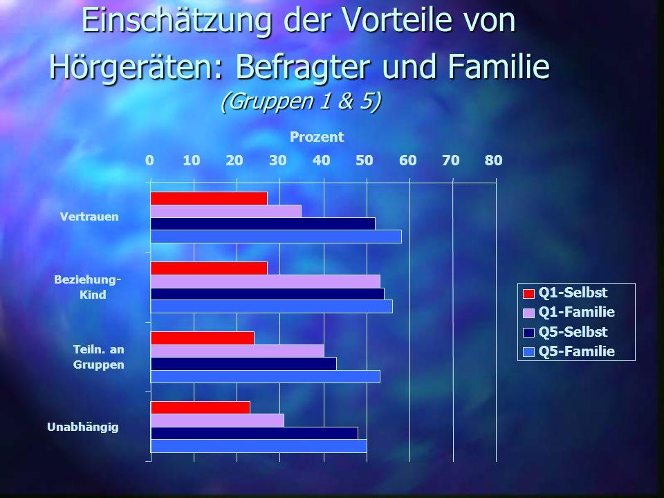 Einschätzung der Vorteile von Hörgeräten: Befragter und Familie (Gruppen 1 & 5) 01020304050607080 Vertrauen Beziehung- Kind Teiln. an Gruppen Unabhäng