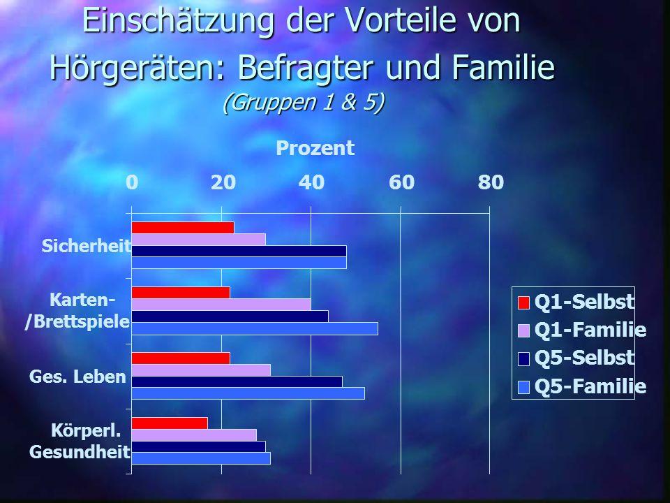 Einschätzung der Vorteile von Hörgeräten: Befragter und Familie (Gruppen 1 & 5) 020406080 Sicherheit Karten- /Brettspiele Ges. Leben Körperl. Gesundhe