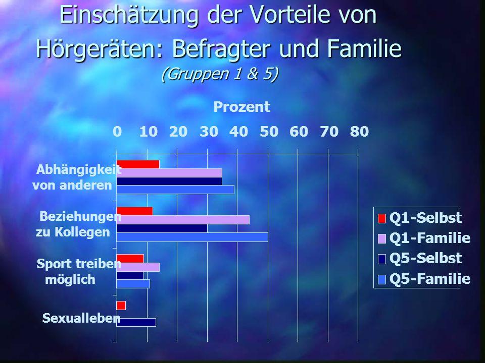 Einschätzung der Vorteile von Hörgeräten: Befragter und Familie (Gruppen 1 & 5) 01020304050607080 Abhängigkeit von anderen Beziehungen zu Kollegen Spo