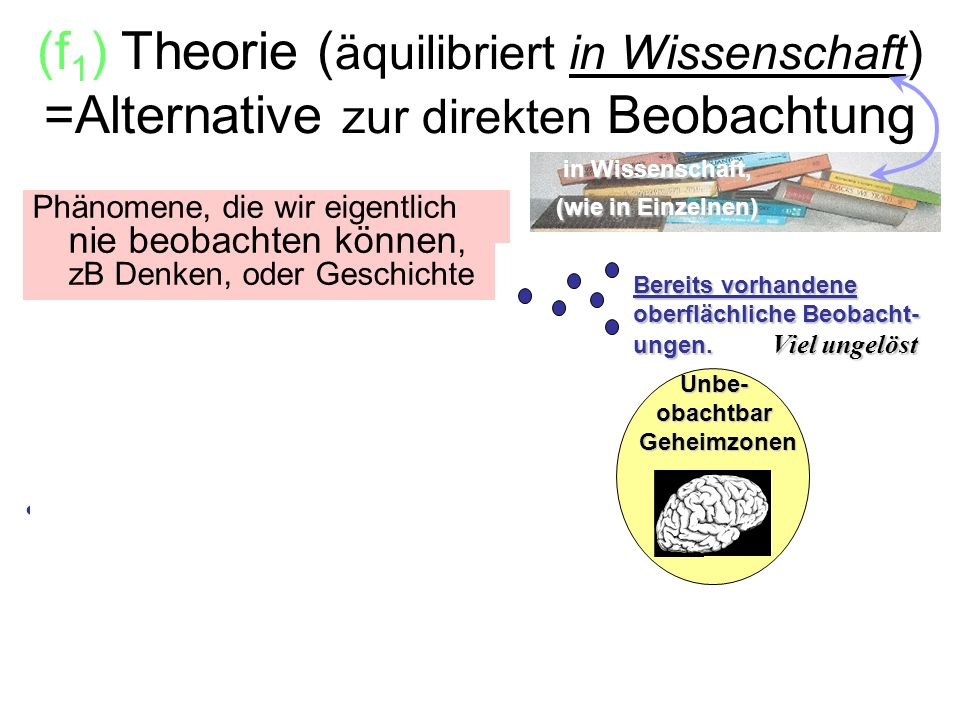 (f) Theory (with equilibration in Sci.) as an alternative to direct sight: Fügen einfach mehr traditlle Beobachtungen.