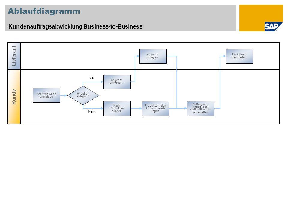 Ablaufdiagramm Kundenauftragsabwicklung Business-to-Business Kunde Lieferant Angebot anlegen Bestellung bearbeiten Nach Produkten suchen Produkte in d