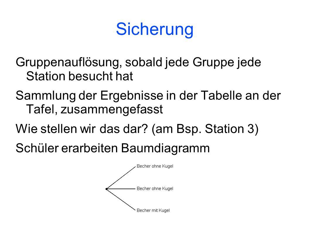 Sicherung Gruppenauflösung, sobald jede Gruppe jede Station besucht hat Sammlung der Ergebnisse in der Tabelle an der Tafel, zusammengefasst Wie stell