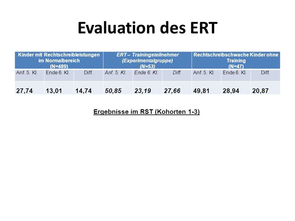 Evaluation des ERT Kinder mit Rechtschreibleistungen im Normalbereich (N=489) ERT – Trainingsteilnehmer (Experimentalgruppe) (N=53) Rechtschreibschwac