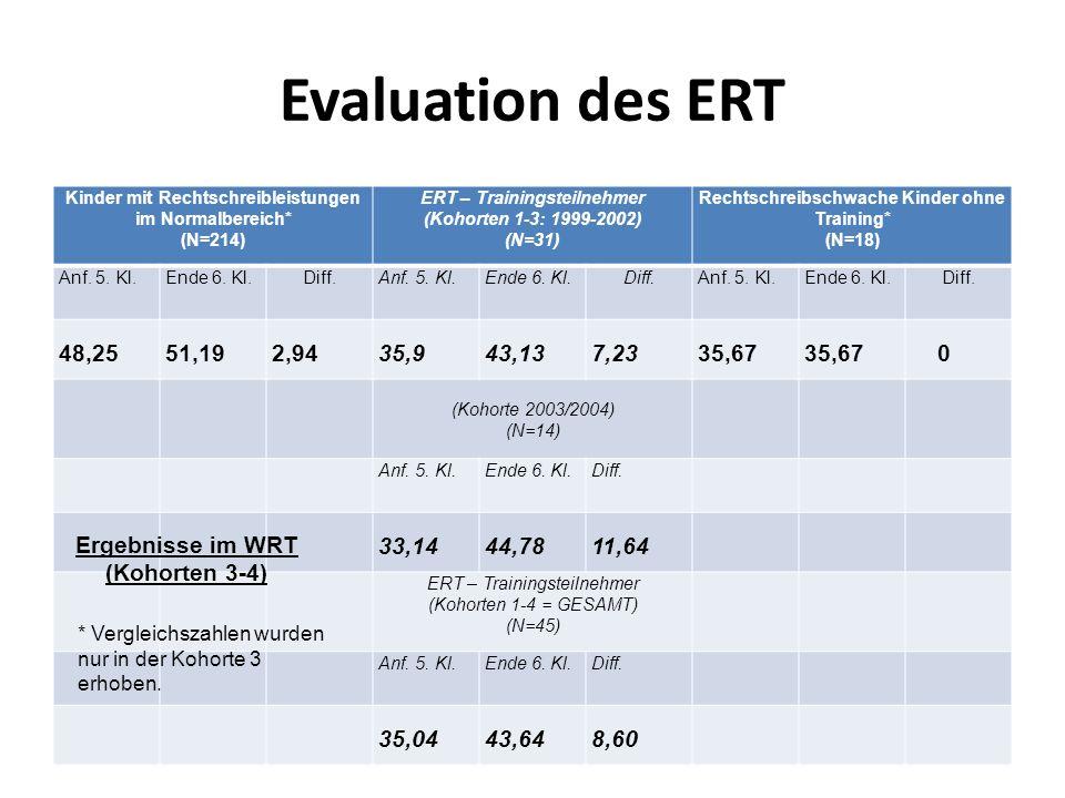 Kinder mit Rechtschreibleistungen im Normalbereich* (N=214) ERT – Trainingsteilnehmer (Kohorten 1-3: 1999-2002) (N=31) Rechtschreibschwache Kinder ohn