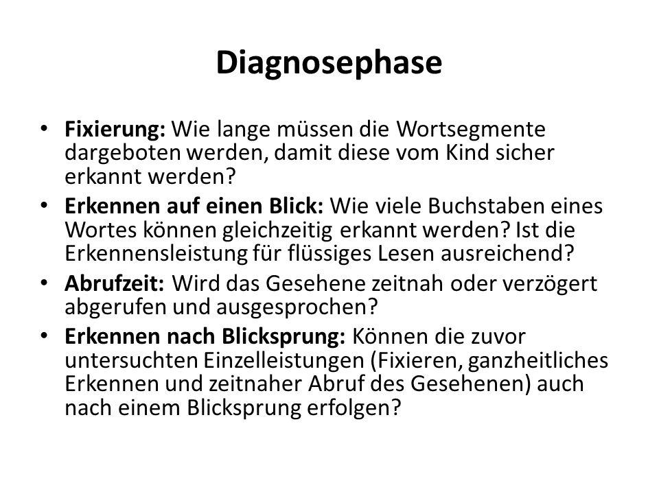 Diagnosephase Fixierung: Wie lange müssen die Wortsegmente dargeboten werden, damit diese vom Kind sicher erkannt werden? Erkennen auf einen Blick: Wi