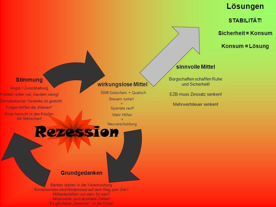 Lösungen STABILITÄT! Sicherheit = Konsum Konsum = Lösung sinnvolle Mittel Bürgschaften schaffen Ruhe und Sicherheit! EZB muss Zinssatz senken! Mehrwer