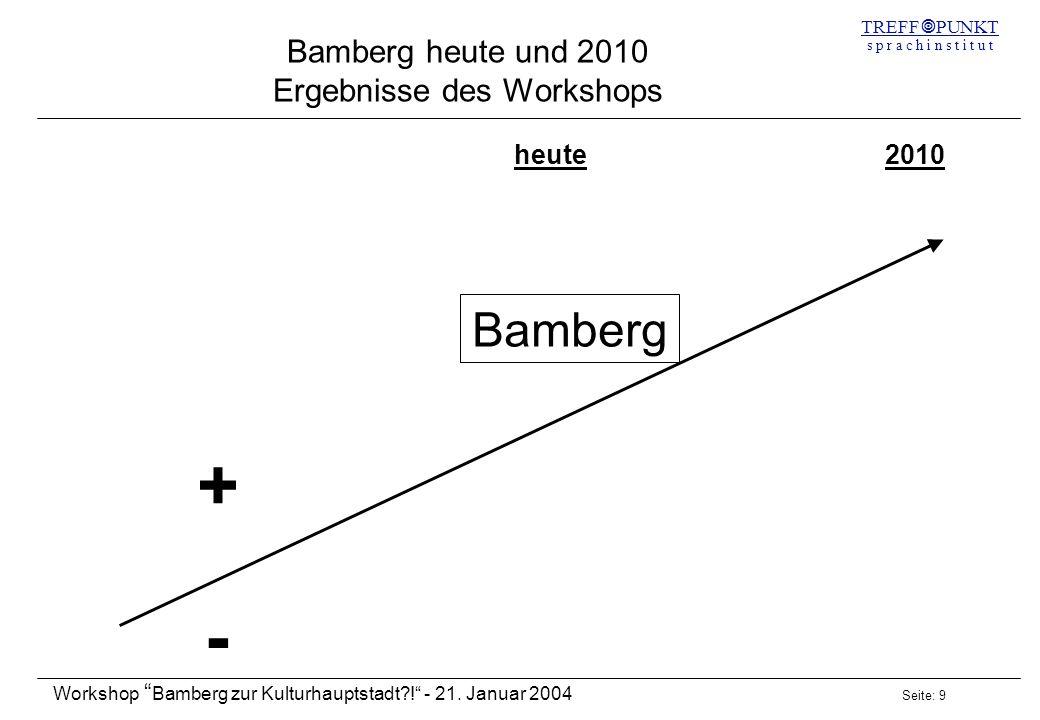 Seite: 9 Workshop Bamberg zur Kulturhauptstadt?! - 21. Januar 2004 TREFF PUNKT s p r a c h i n s t i t u t Bamberg heute und 2010 Ergebnisse des Works