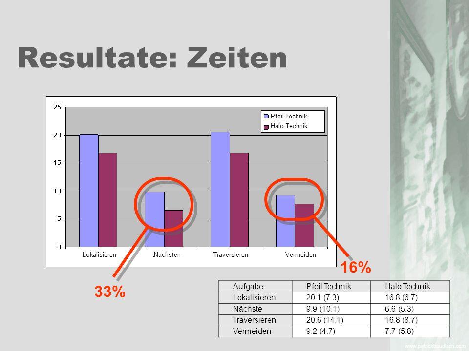 Resultate: Zeiten AufgabePfeil TechnikHalo Technik Lokalisieren20.1 (7.3)16.8 (6.7) Nächste9.9 (10.1)6.6 (5.3) Traversieren20.6 (14.1)16.8 (8.7) Verme
