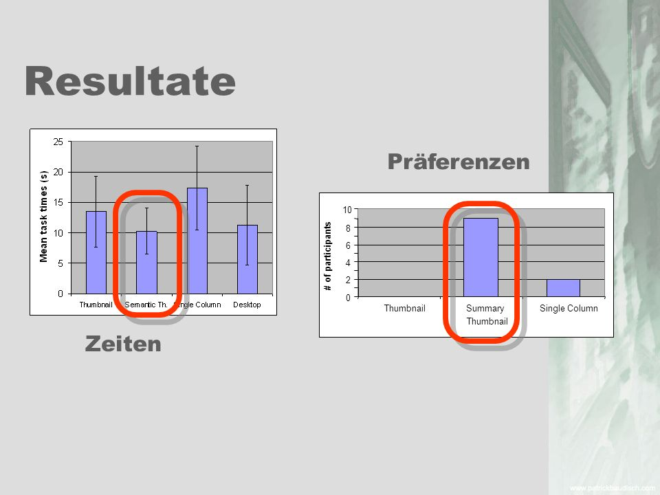 Resultate ThumbnailSummary Thumbnail Single Column # of participants 0 2 4 6 8 10 Zeiten Präferenzen