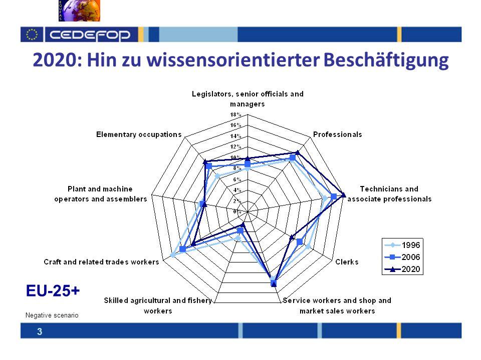 2020: Bedarf an hochqualifierten Fähigkeiten und Fertigkeiten 20,9% 46,2% 32,9% 25,3%31,4% 48,6%50,0% 26,2% 18,6% EU-25+ Negative scenario Most jobs at medium level 78 million low- skilled (2007) 4