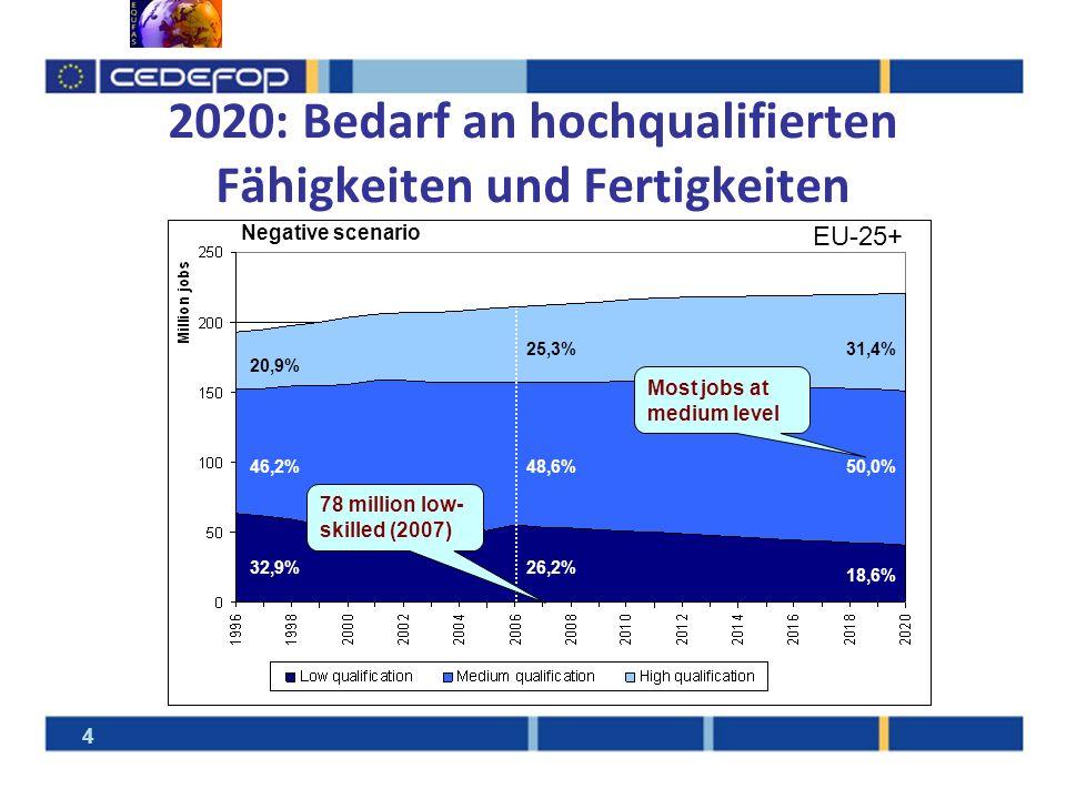 2020: Bedarf an hochqualifierten Fähigkeiten und Fertigkeiten 20,9% 46,2% 32,9% 25,3%31,4% 48,6%50,0% 26,2% 18,6% EU-25+ Negative scenario Most jobs a