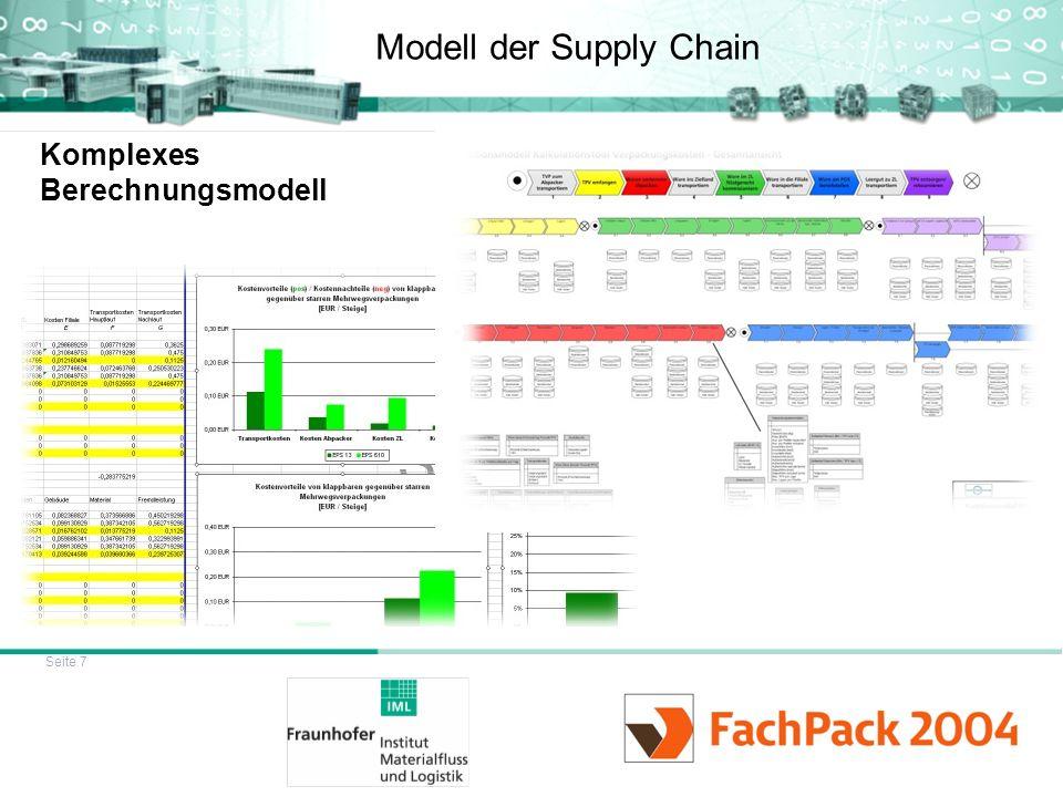 Seite 7 Modell der Supply Chain Komplexes Berechnungsmodell