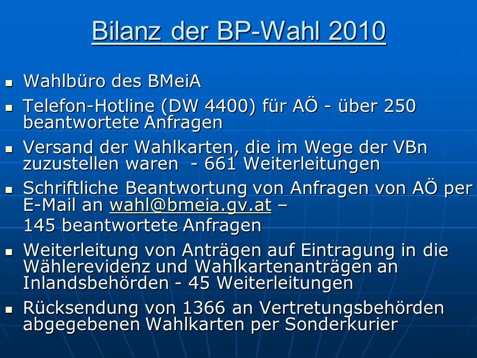 Bilanz der BP-Wahl 2010 Wahlbüro des BMeiA Wahlbüro des BMeiA Telefon-Hotline (DW 4400) für AÖ - über 250 beantwortete Anfragen Telefon-Hotline (DW 44