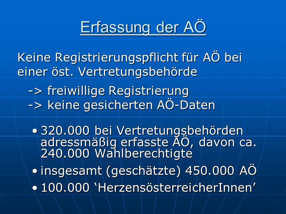 Erfassung der AÖ Keine Registrierungspflicht für AÖ bei einer öst. Vertretungsbehörde -> freiwillige Registrierung -> keine gesicherten AÖ-Daten 320.0