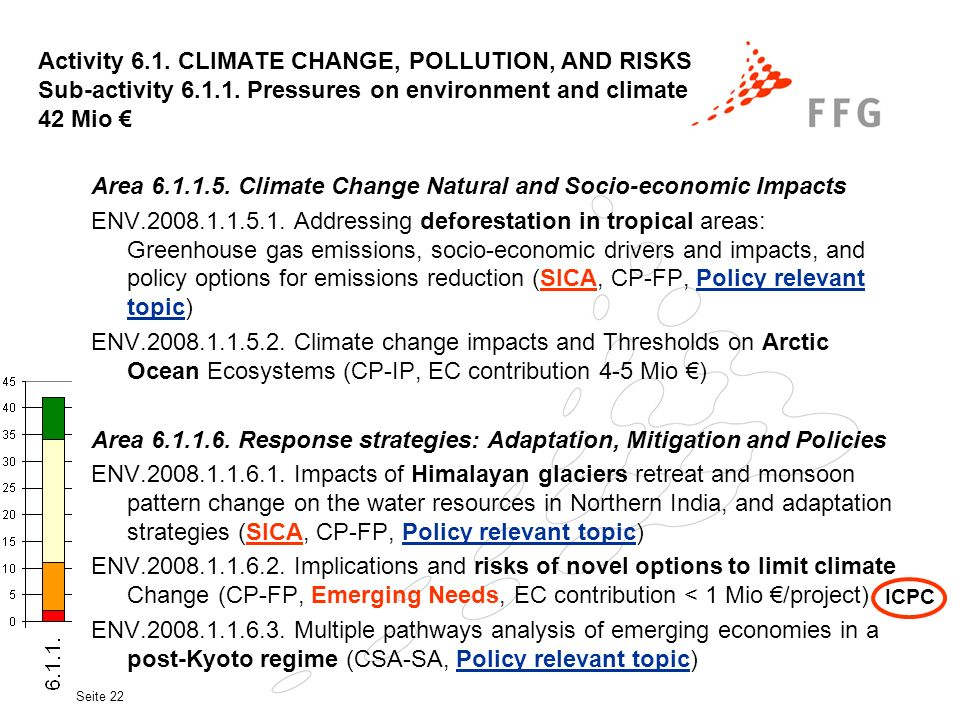 Seite 22 Activity 6.1. CLIMATE CHANGE, POLLUTION, AND RISKS Sub-activity 6.1.1. Pressures on environment and climate 42 Mio Area 6.1.1.5. Climate Chan