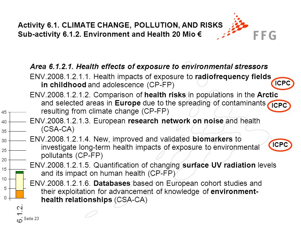 Seite 23 Activity 6.1. CLIMATE CHANGE, POLLUTION, AND RISKS Sub-activity 6.1.2. Environment and Health 20 Mio Area 6.1.2.1. Health effects of exposure