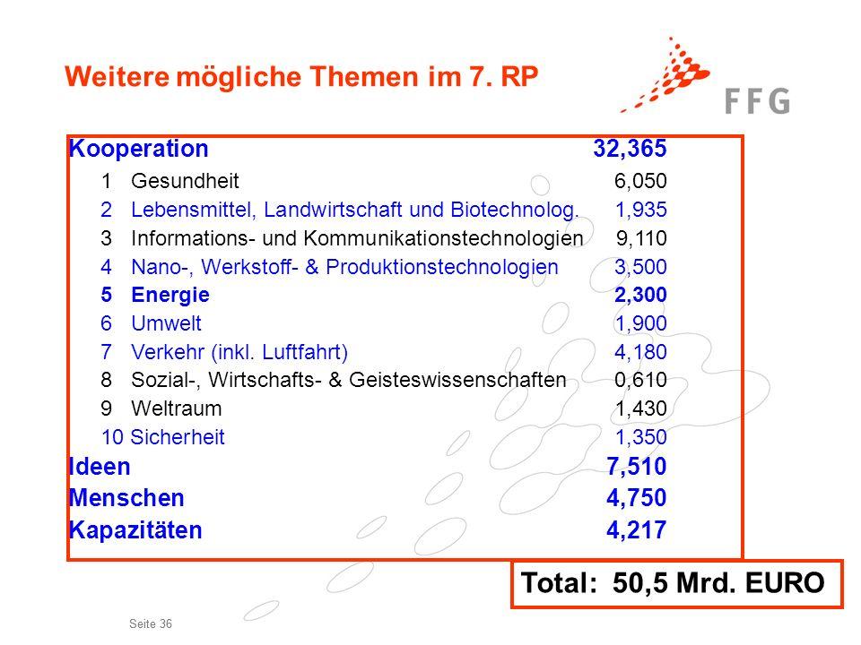 Seite 36 Weitere mögliche Themen im 7. RP Kooperation 32,365 1 Gesundheit6,050 2 Lebensmittel, Landwirtschaft und Biotechnolog.1,935 3 Informations- u