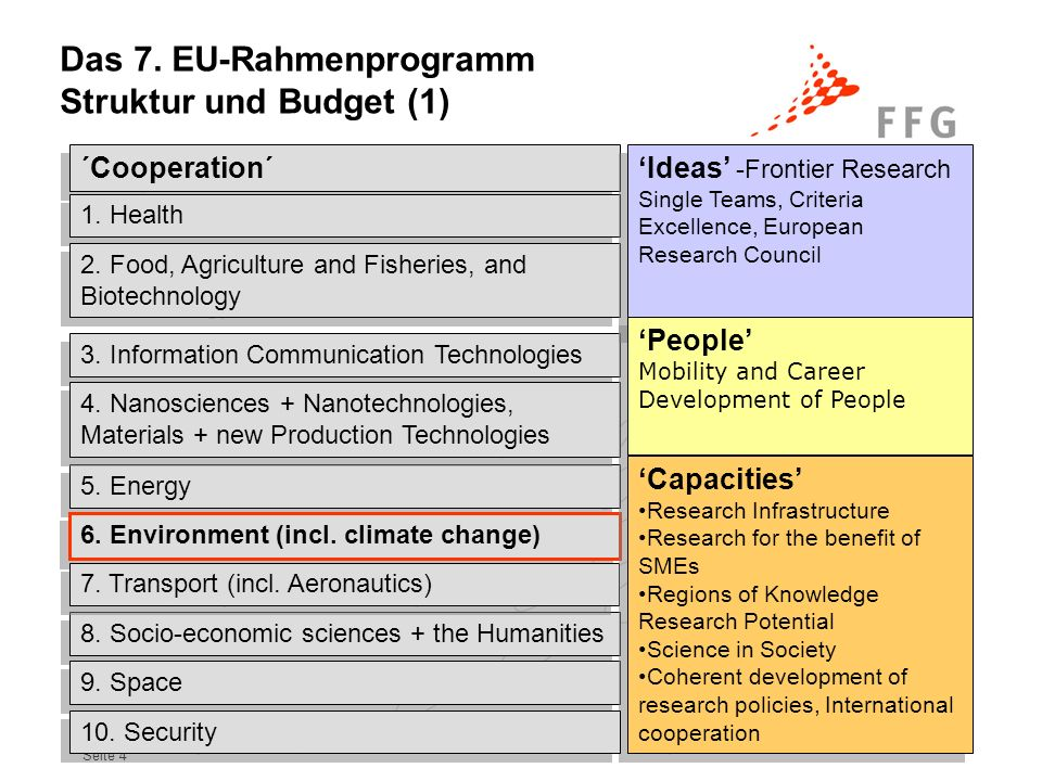 Seite 5 Cooperation 32.413 Health6.100 Biotech, Food, Agriculture1.935 Information Society9.050 Nanomaterials Production 3.475 Energy2.350 Environment1.890 Transport4.160 Socio-economic Research 623 Space1.430 Security1.400 Ideas7.510 People4.750 Capacities 4.097 Total: 50,521 billion EUR (incl.