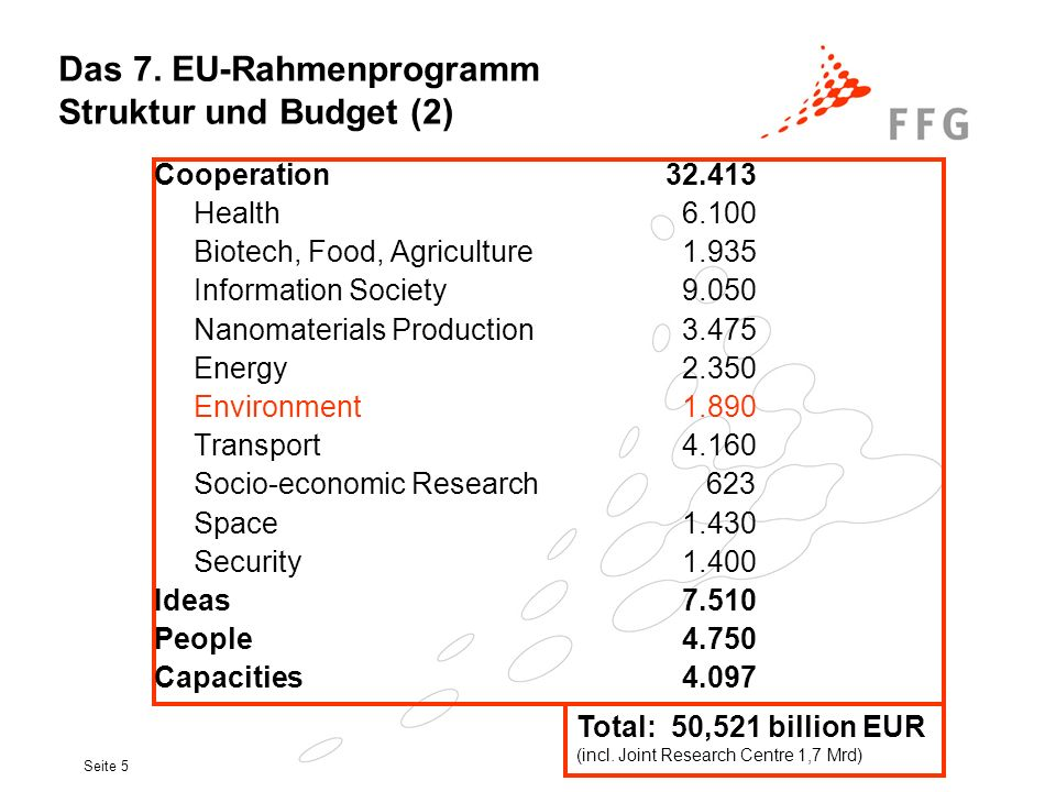 Seite 5 Cooperation 32.413 Health6.100 Biotech, Food, Agriculture1.935 Information Society9.050 Nanomaterials Production 3.475 Energy2.350 Environment