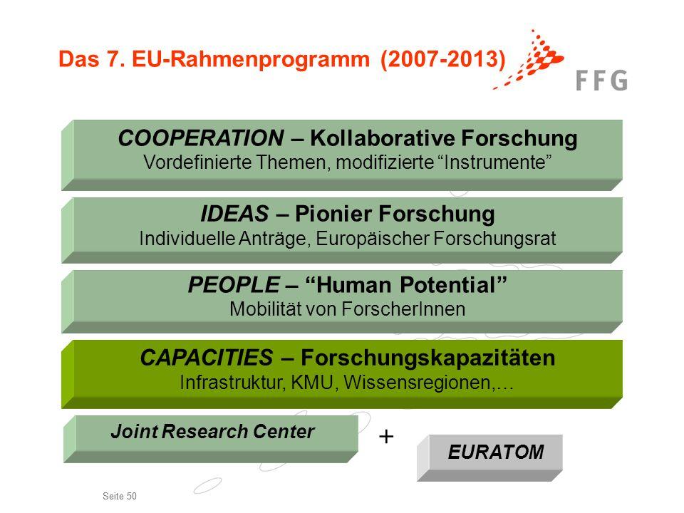 Seite 50 COOPERATION – Kollaborative Forschung Vordefinierte Themen, modifizierte Instrumente PEOPLE – Human Potential Mobilität von ForscherInnen IDE