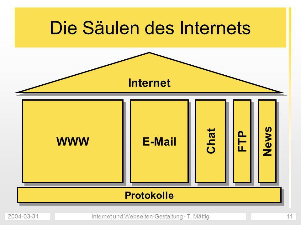 2004-03-31Internet und Webseiten-Gestaltung - T. Mättig11 Die Säulen des Internets Internet WWW E-Mail Chat FTP News Protokolle