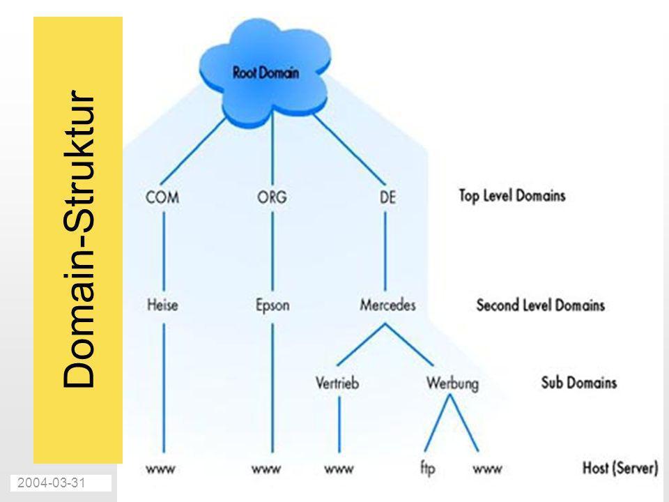 2004-03-31Internet und Webseiten-Gestaltung - T. Mättig28 Domain-Struktur